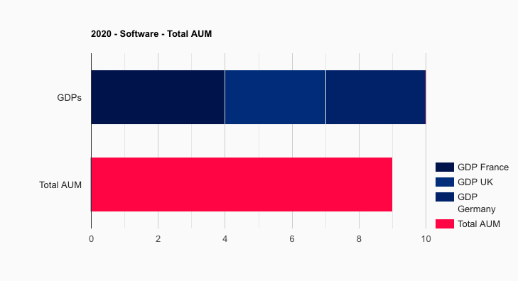 Family Office Software Total AUM