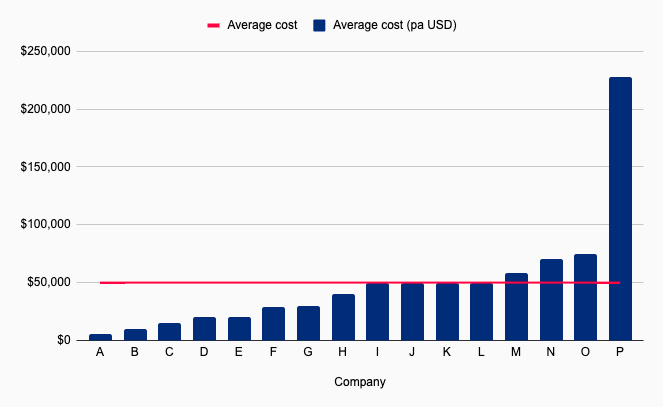 Family Office Software Costs
