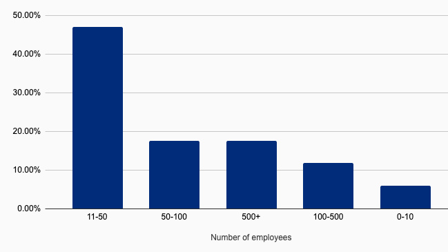 Family Office Software Employees