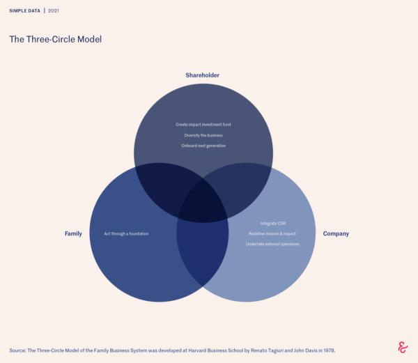 impact investing and philanthropy
